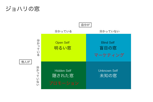 johari_diagram.jpg